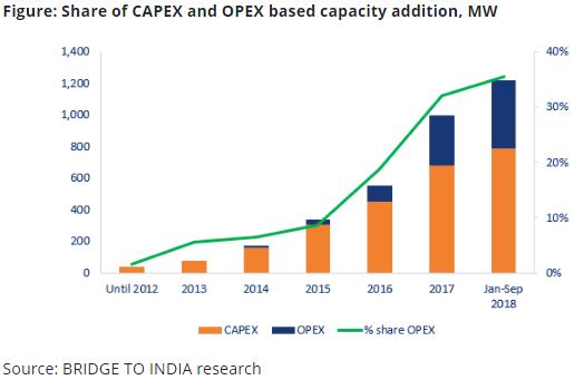 India Solar Rooftop Market Report Bridge To India