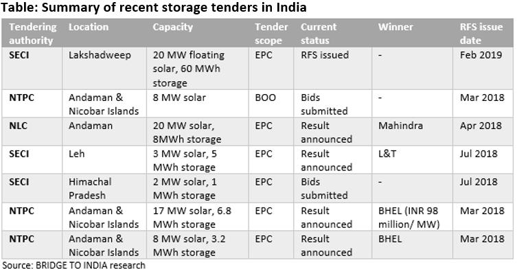 Storage tenders pick up in India -Bridge to India