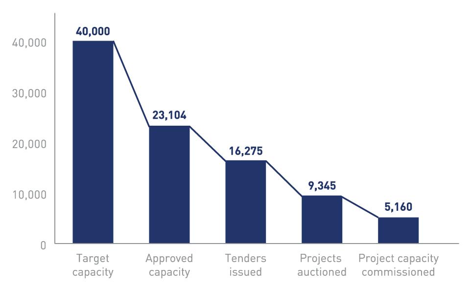 Report On Solar Park Development Bridge To India